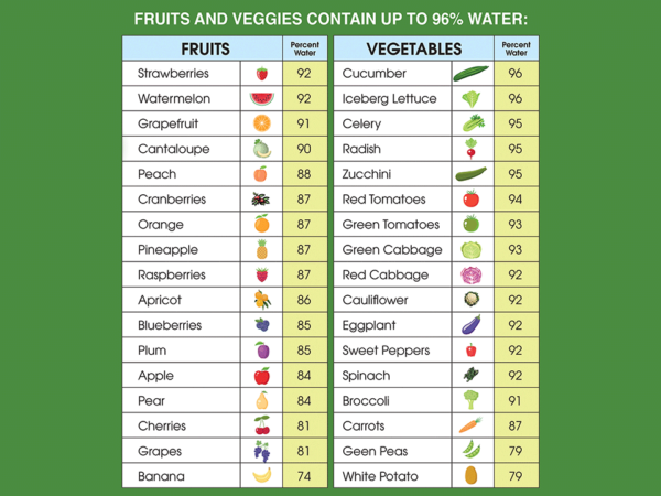 Table showing the water content of common vegetables and fruits